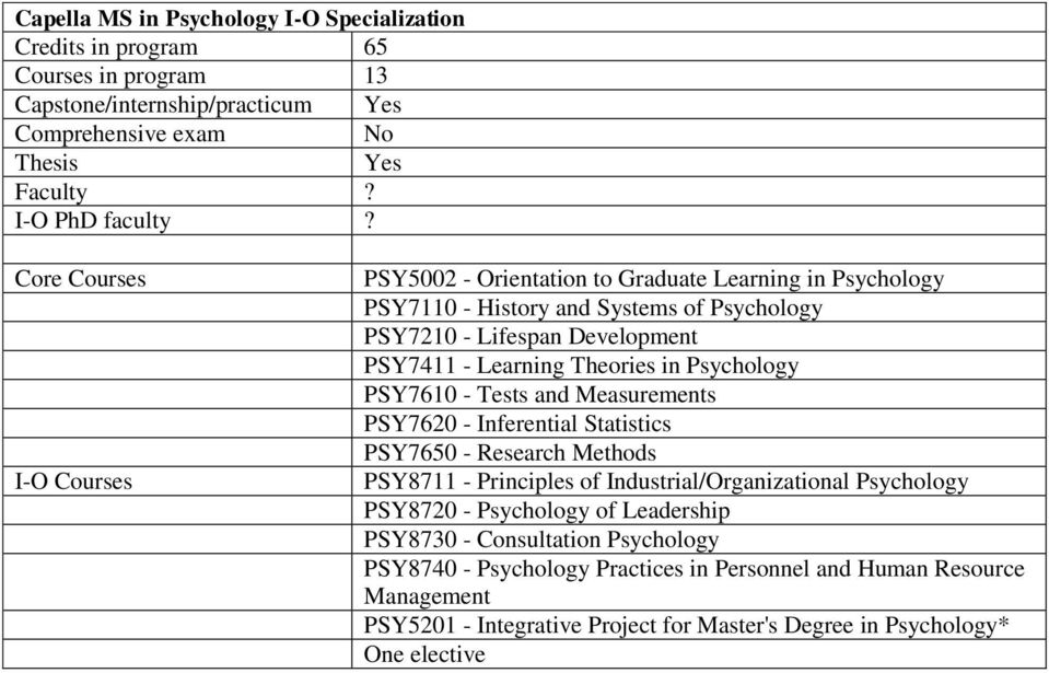 Theories in Psychology PSY7610 - Tests and Measurements PSY7620 - Inferential Statistics PSY7650 - Research Methods PSY8711 - Principles of Industrial/Organizational