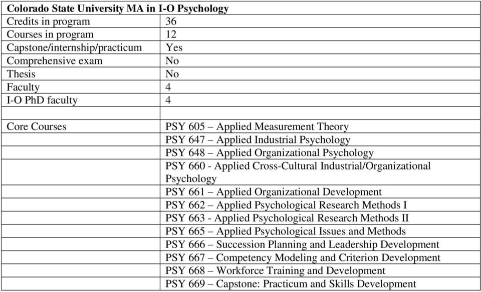 Development PSY 662 Applied Psychological Research Methods I PSY 663 - Applied Psychological Research Methods II PSY 665 Applied Psychological Issues and Methods PSY 666