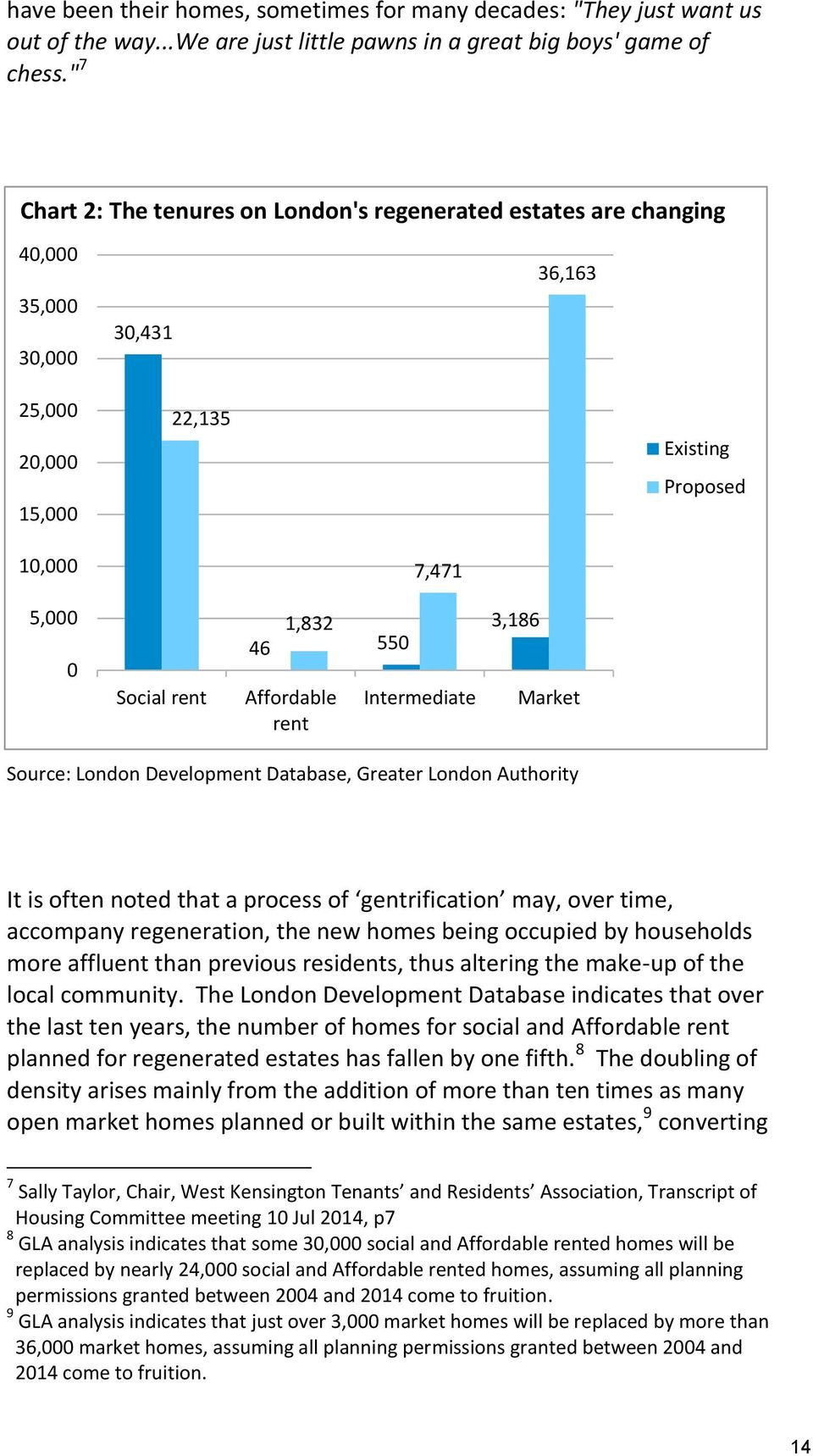 Affordable rent Intermediate 3,186 Market Source: London Development Database, Greater London Authority It is often noted that a process of gentrification may, over time, accompany regeneration, the