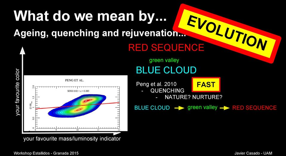 CLOUD Peng et al. 2010 FAST - QUENCHING - NATURE? NURTURE?