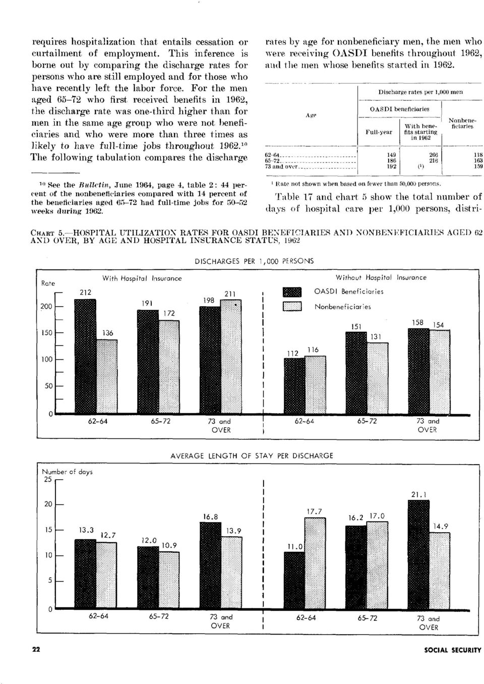 For the men aged 65-72 who first received benefits in 1962, the dischwge rat,e was one-third higher than for men in the same age group who were not beneficiaries and who were more than three times as