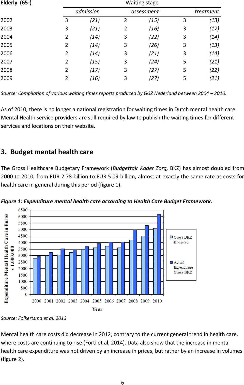 As of 2010, there is no longer a national registration for waiting times in Dutch mental health care.