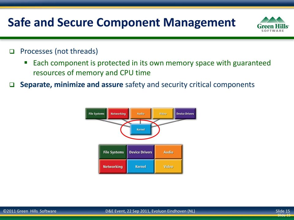 time Separate, minimize and assure safety and security critical components 2011