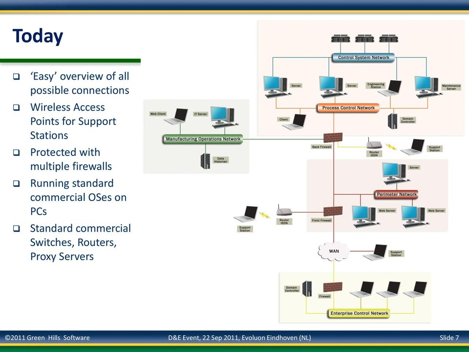 commercial OSes on PCs Standard commercial Switches, Routers, Proxy