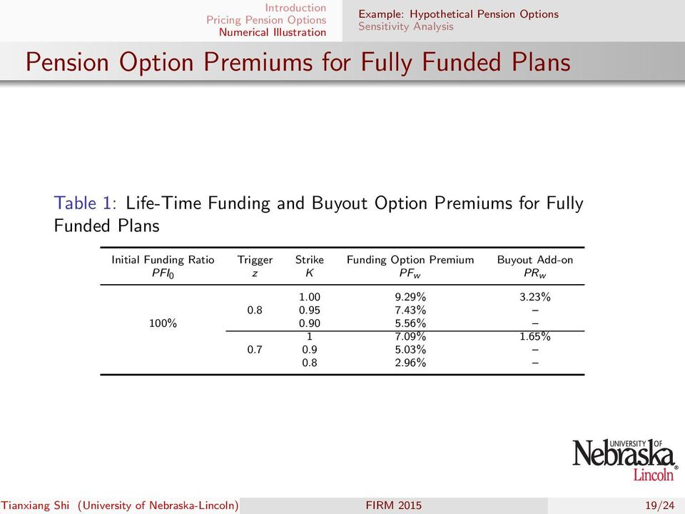 Strike Funding Option Premium Buyout Add-on PFI 0 z K PF w PR w 1.00 9.29% 3.23% 0.8 0.95 7.43% 100% 0.