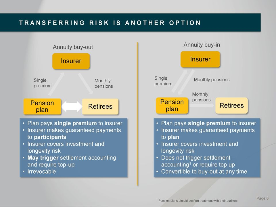 longevity risk May trigger settlement accounting and require top-up Irrevocable Plan pays single premium to insurer Insurer makes guaranteed payments to plan Insurer covers