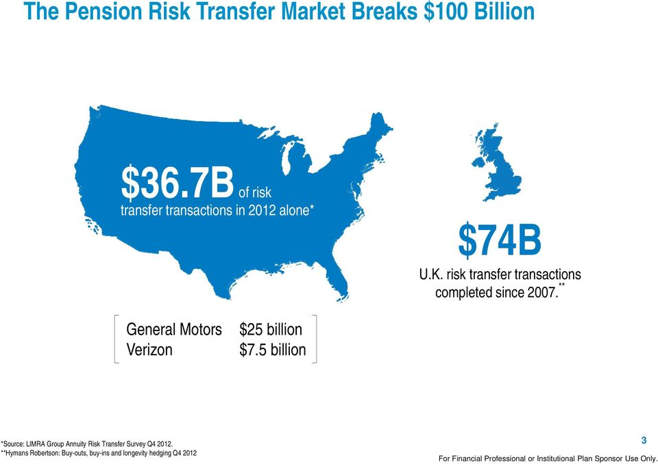 risk transfer transactions completed since 2007.