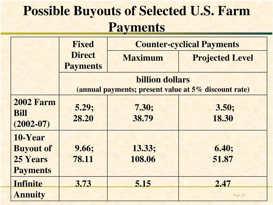 Farm 2002 Farm Bill (2002-07) 10-Year Buyout of 25 Years Infinite Annuity Fixed