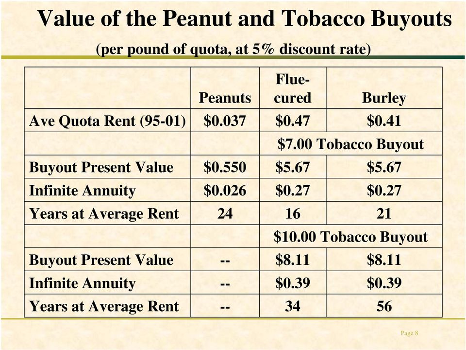 Annuity Years at Average Rent Peanuts $0.037 $0.550 $0.026 24 -- -- -- Fluecured $0.47 $5.67 $0.