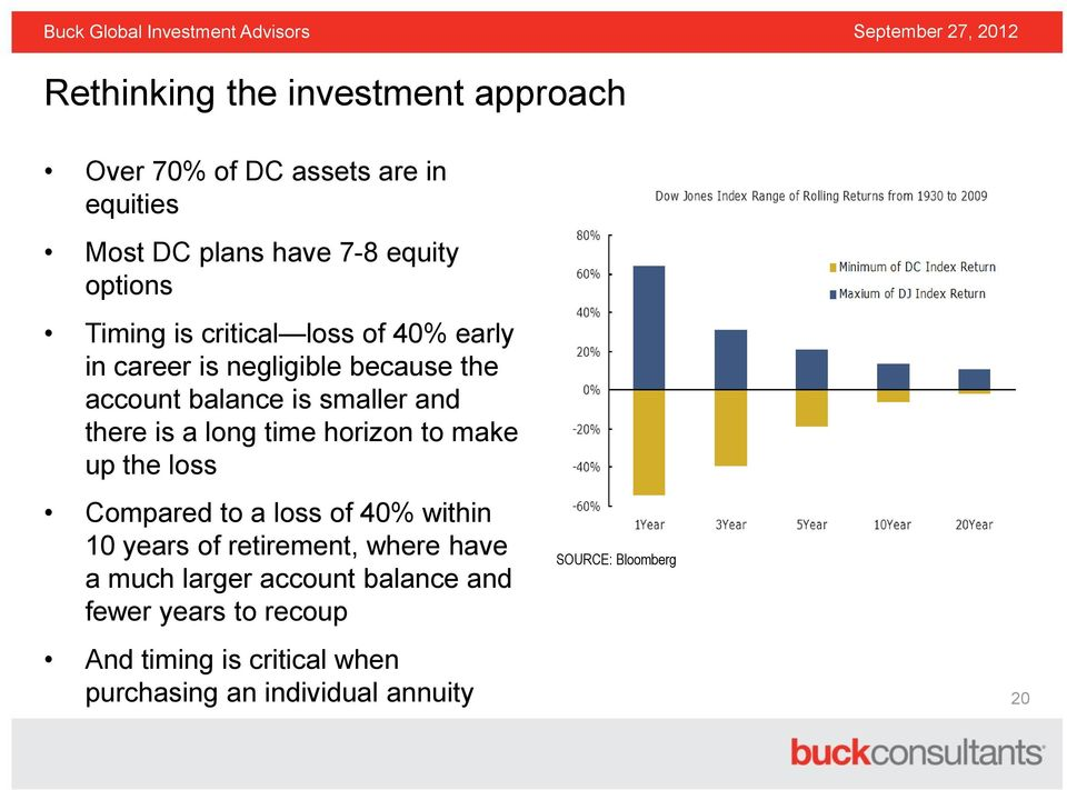 horizon to make up the loss Compared to a loss of 40% within 10 years of retirement, where have a much larger account