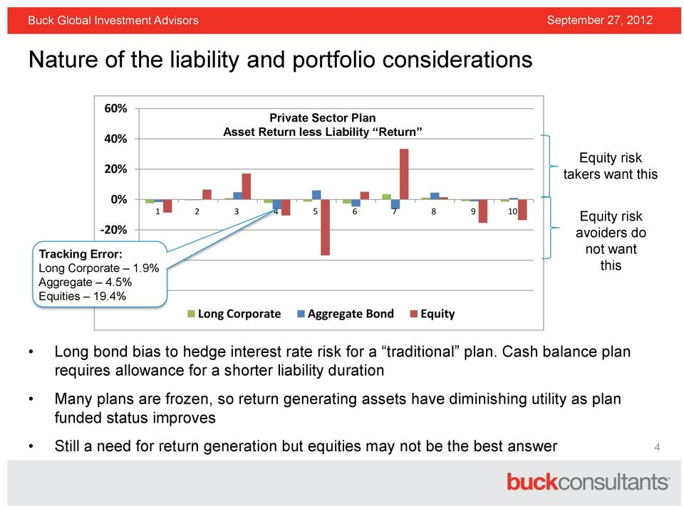 avoiders do not want this Long bond bias to hedge interest rate risk for a traditional plan.