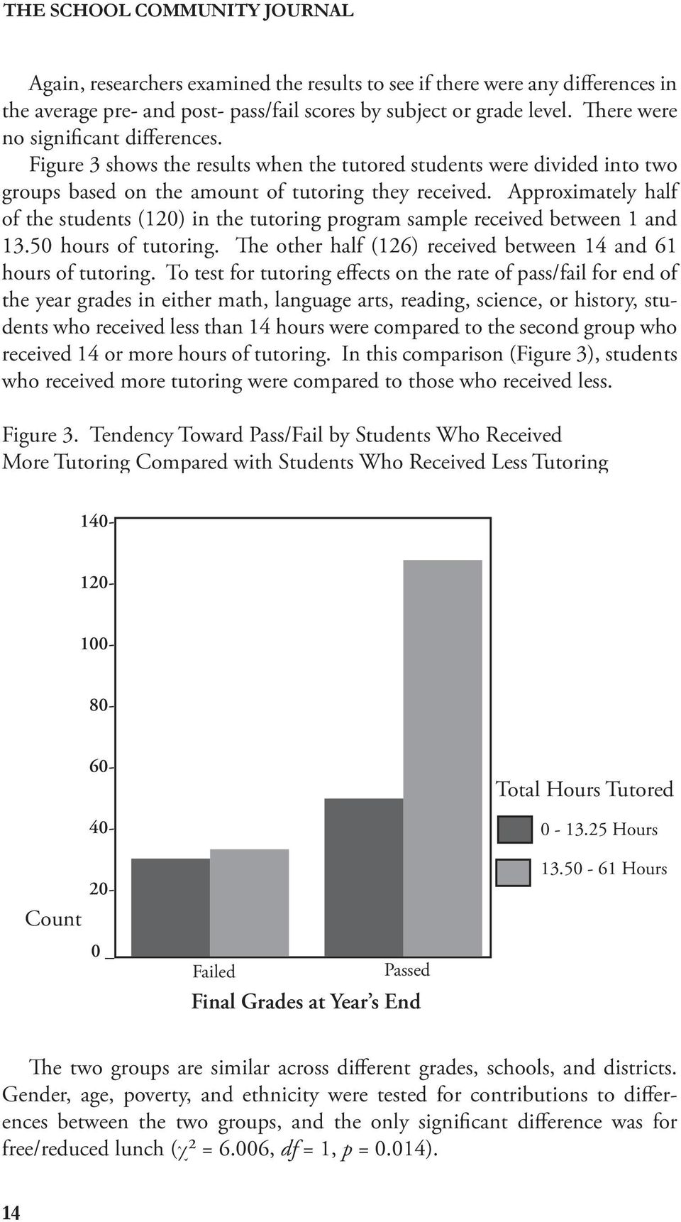 Approximately half of the students (120) in the tutoring program sample received between 1 and 13.50 hours of tutoring. e other half (126) received between 14 and 61 hours of tutoring.
