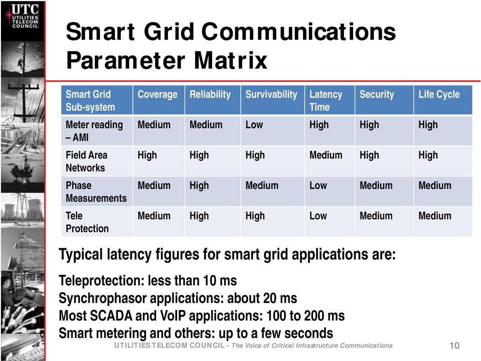 Low Medium Medium Typical latency figures for smart grid applications are: Teleprotection: less than 10 ms Synchrophasor applications: about 20 ms Most SCADA and