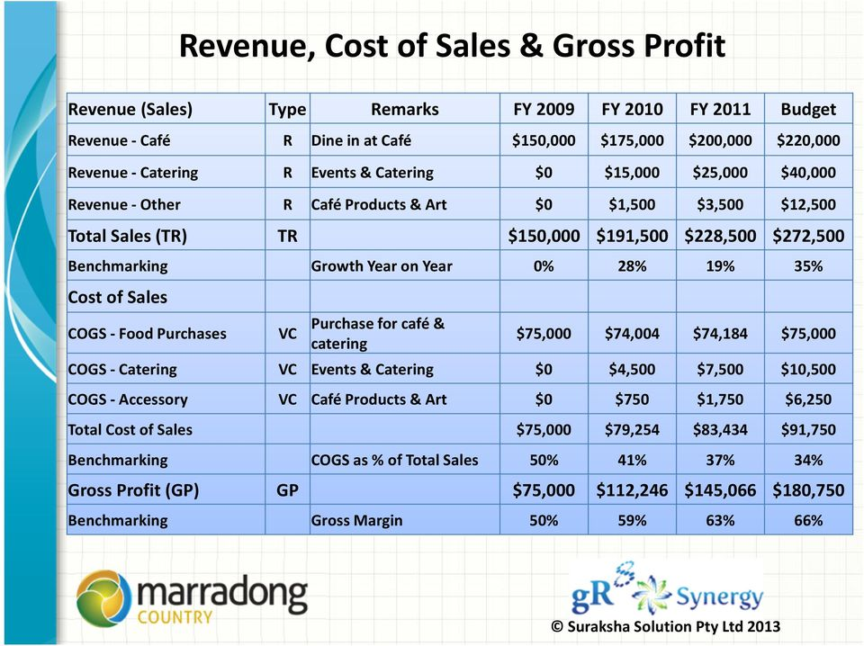 35% Cost of Sales COGS -Food Purchases VC Purchase for café & catering $75,000 $74,004 $74,184 $75,000 COGS - Catering VC Events & Catering $0 $4,500 $7,500 $10,500 COGS - Accessory VC Café Products