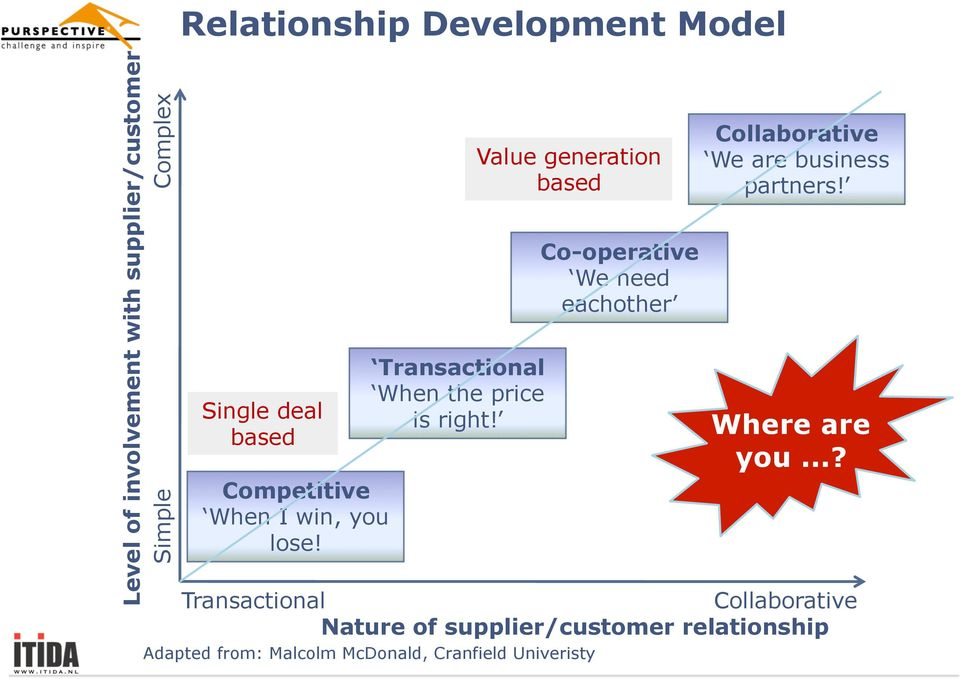 Value generation based Co-operative We need eachother Collaborative We are business partners!