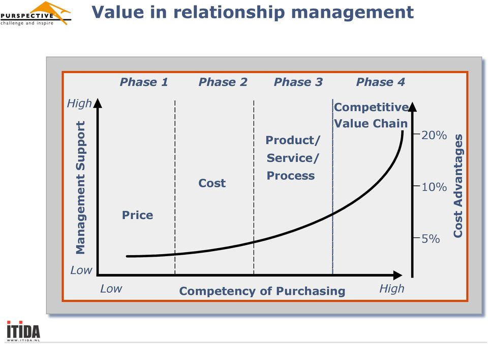 Price Cost Product/ Service/ Process Value Chain 20%