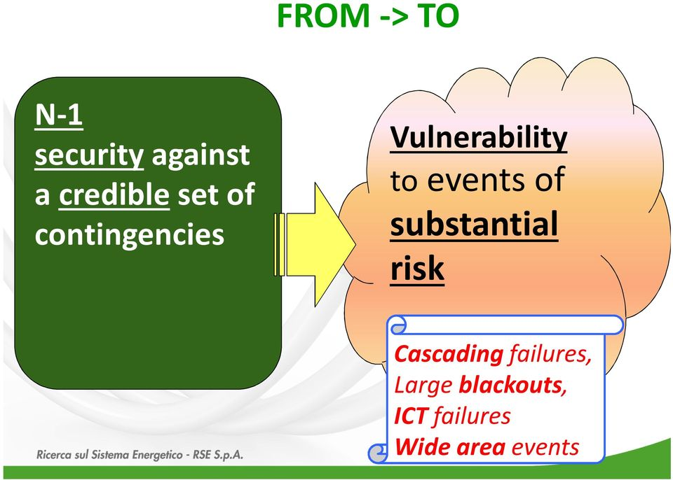 toevents of substantial risk Cascading