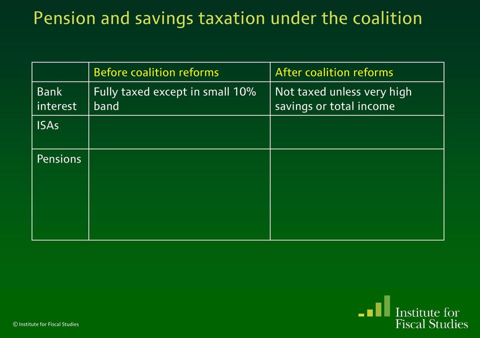 except in small 10% band After coalition reforms Not