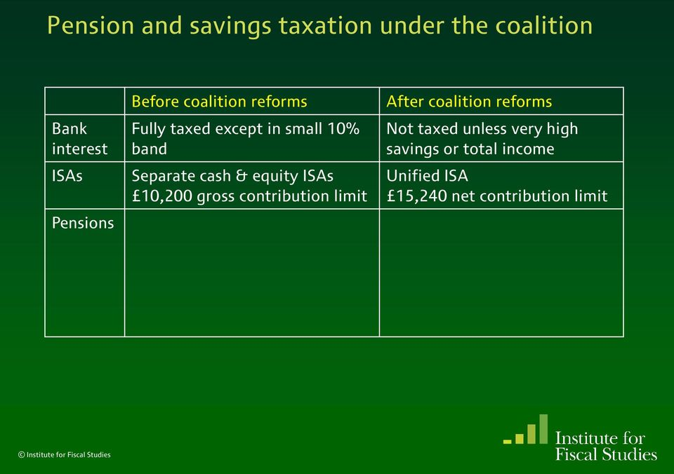 equity ISAs 10,200 gross contribution limit After coalition reforms Not taxed
