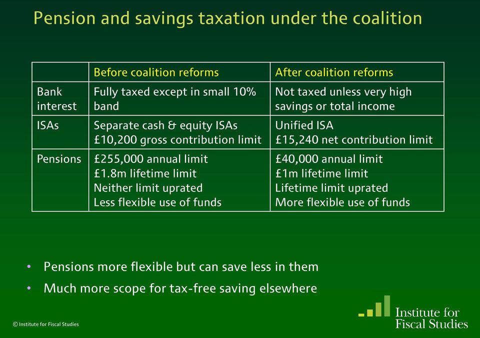 8m lifetime limit Neither limit uprated Less flexible use of funds After coalition reforms Not taxed unless very high savings or total income