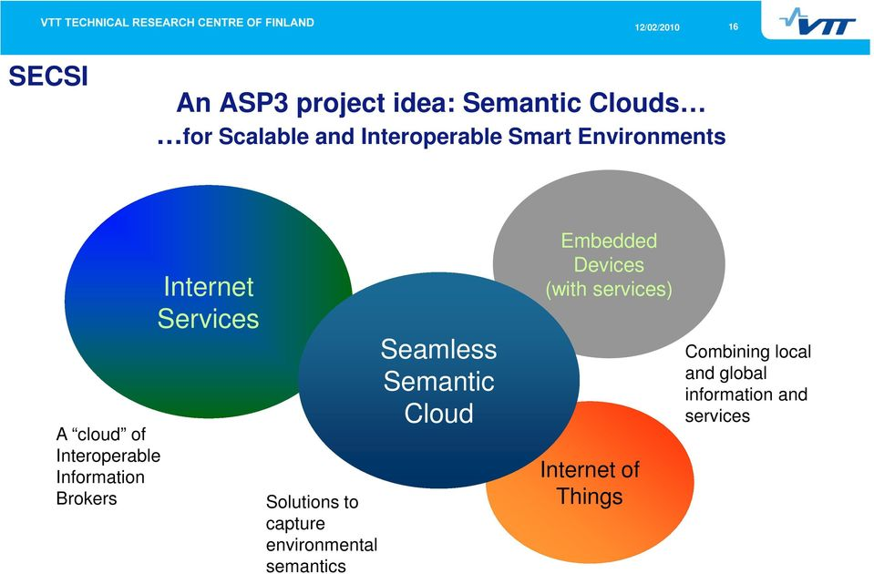 Solutions to capture environmental semantics Seamless Semantic Cloud Embedded