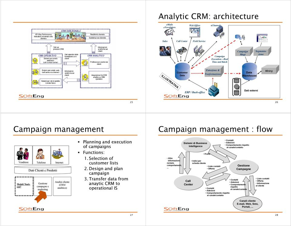 Prodotti campagne e Analisi cliente (CRM Planning and execution of campaigns Functions: 1. Selection of customer lists 2. Design and plan campaign 3.