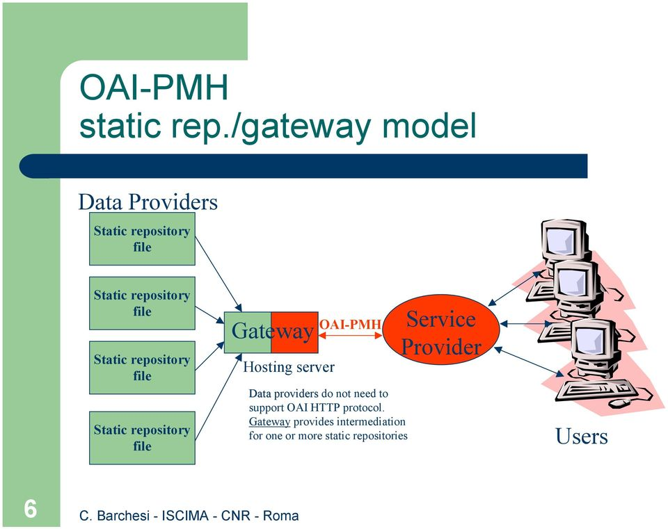 Static repository file Static repository file Gateway Hosting server OAI-PMH
