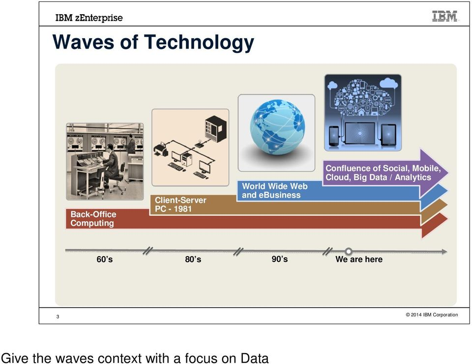 Social, Mobile, Cloud, Big Data / Analytics 60 s 80 s 90