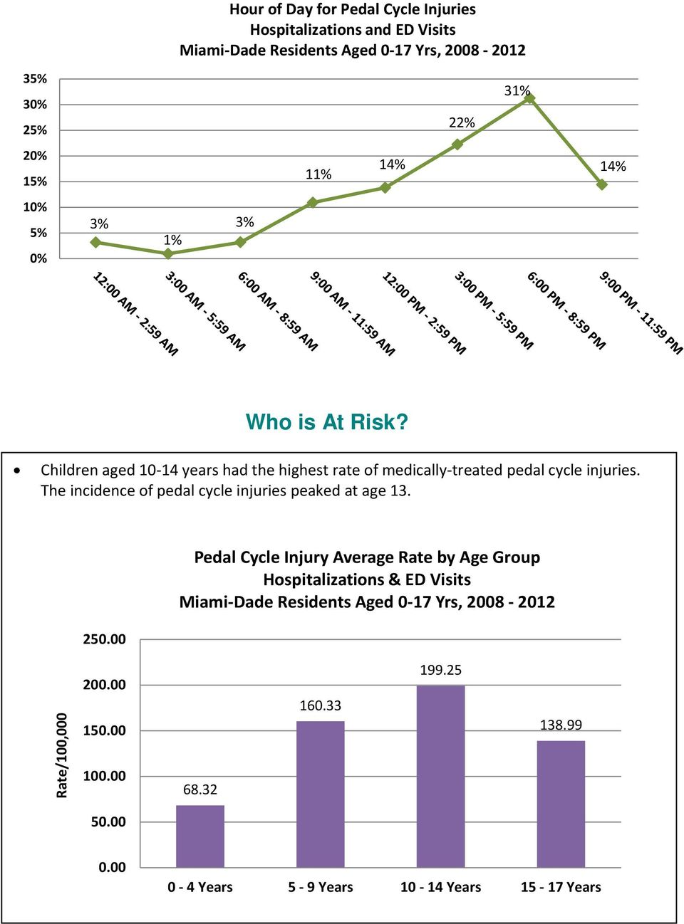 Children aged 10-14 years had the highest rate of medically-treated pedal cycle injuries.