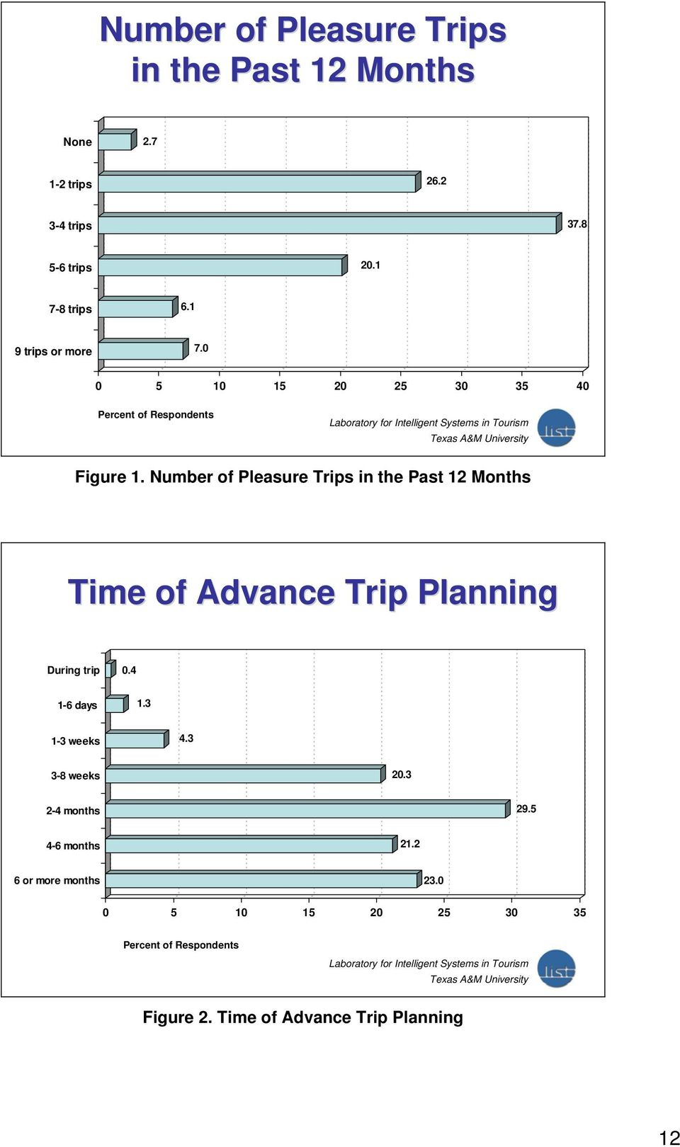 Number of Pleasure Trips in the Past 12 Months Time of Advance Trip Planning During trip 0.4 1-6 days 1.3 1-3 weeks 4.
