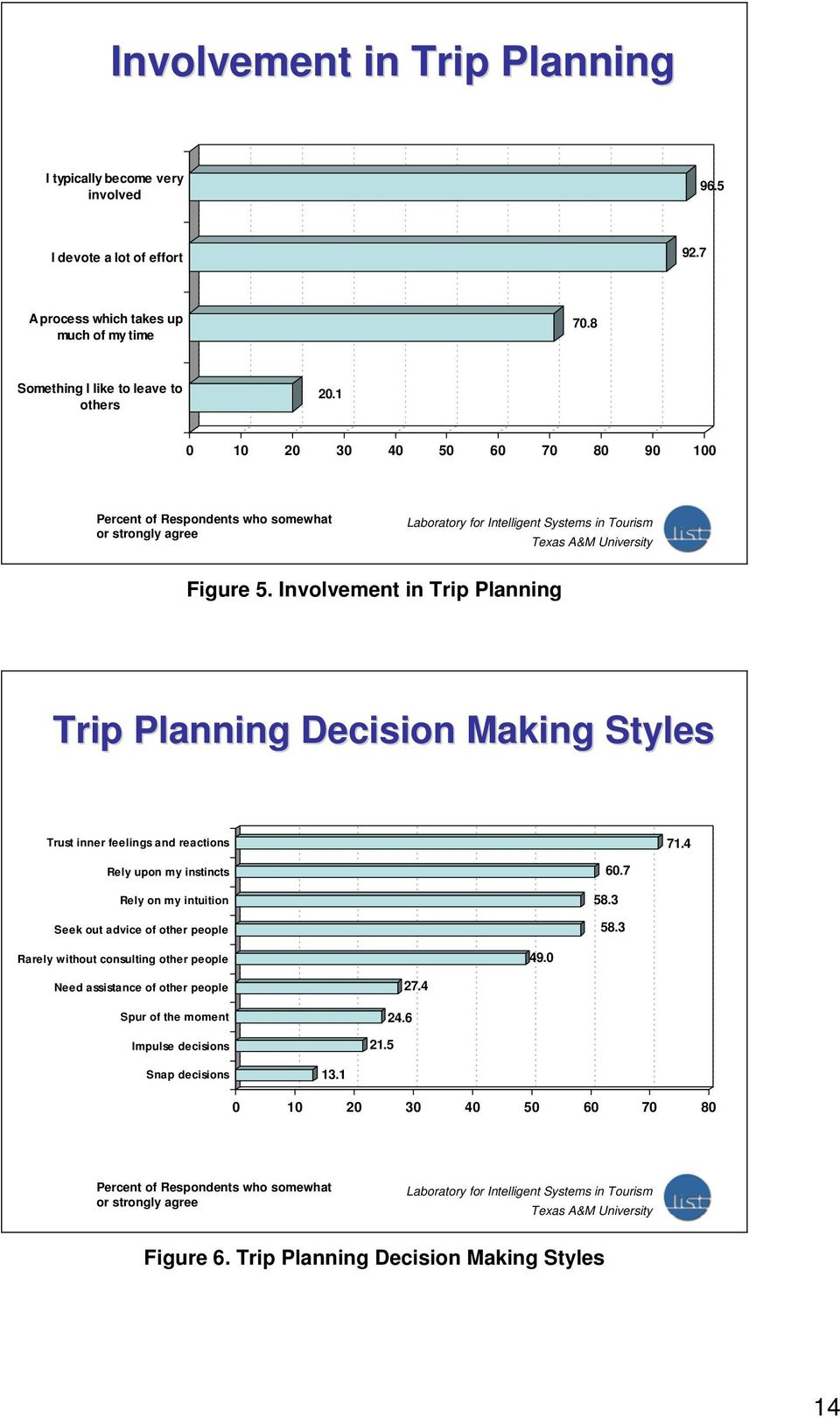 Involvement in Trip Planning Trip Planning Decision Making Styles Trust inner feelings and reactions 71.4 Rely upon my instincts Rely on my intuition Seek out advice of other people 60.