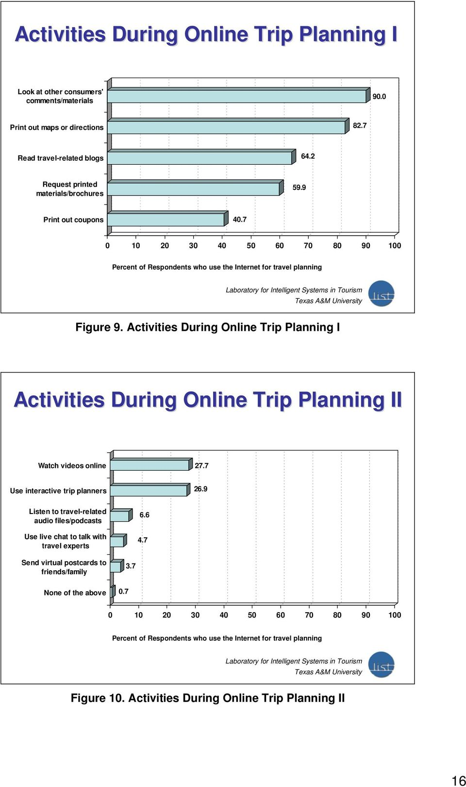 Activities During Online Trip Planning I Activities During Online Trip Planning II Watch videos online 27.7 Use interactive trip planners 26.