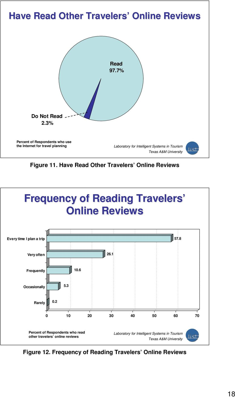 Have Read Other Travelers Online Reviews Frequency of Reading Travelers Online Reviews Every time I plan a trip 57.