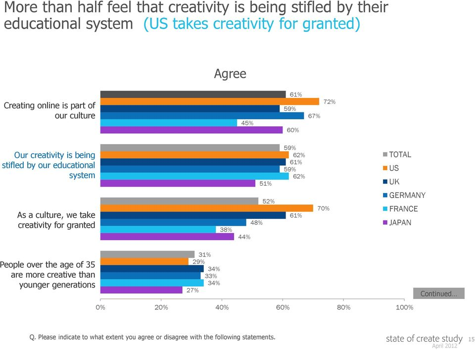 granted 38% 51% 52% 48% 44% 59% 62% 61% 59% 62% 61% 70% TOTAL GERMANY FRANCE JAPAN People over the age of 35 are more creative than younger
