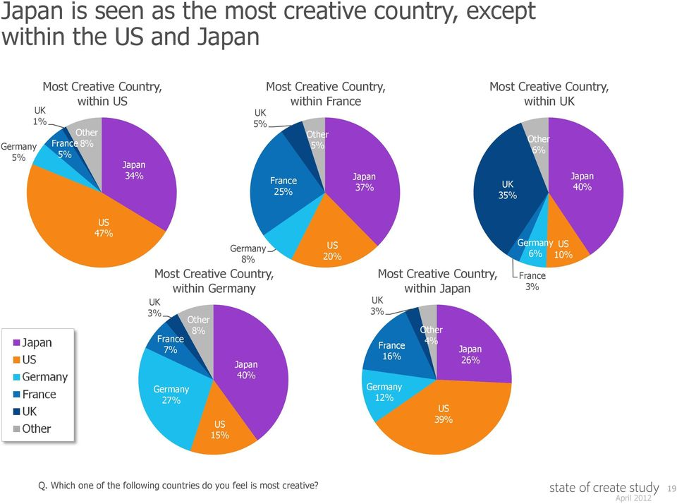 Germany 8% Most Creative Country, within Germany 3% France 7% Germany 27% Other 8% 15% Japan 20% Most Creative Country, within Japan 3%