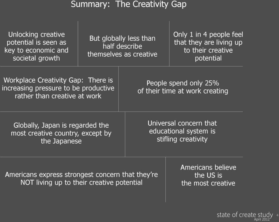 creative at work People spend only 25% of their time at work creating Globally, Japan is regarded the most creative country, except by the Japanese Universal concern