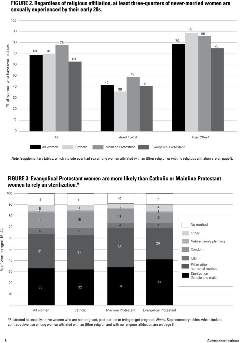 Note: Supplementary tables, which include ever had sex among women affiliated with an Other religion or with no religious affiliation are on page 8. Catholic % of women aged 15 44 FIGURE 3.