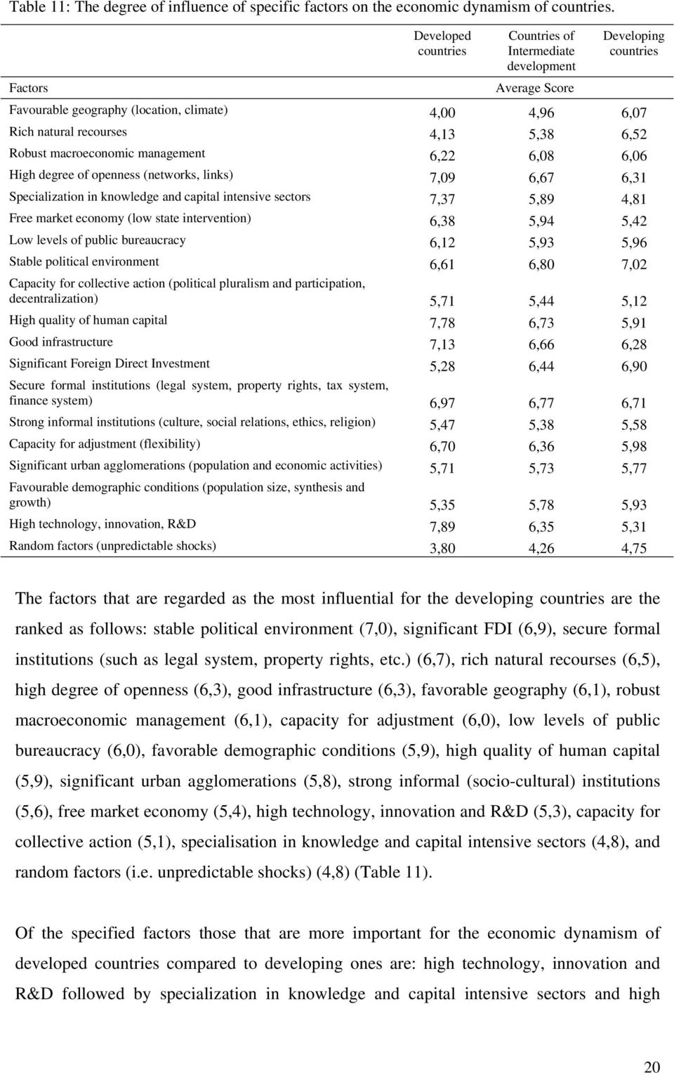 Robust macroeconomic management 6,22 6,08 6,06 High degree of openness (networks, links) 7,09 6,67 6,31 Specialization in knowledge and capital intensive sectors 7,37 5,89 4,81 Free market economy