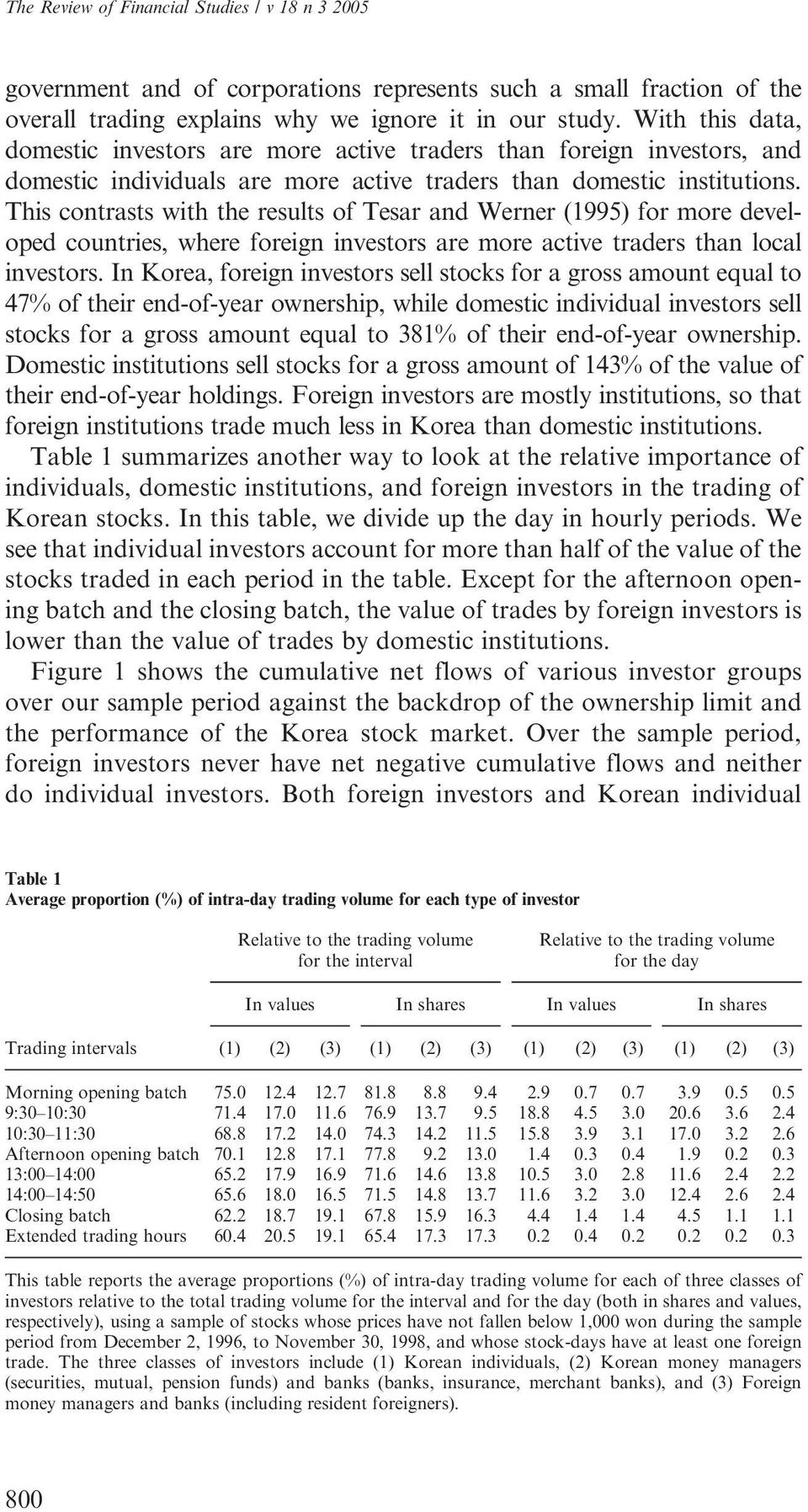 This contrasts with the results of Tesar and Werner (1995) for more developed countries, where foreign investors are more active traders than local investors.