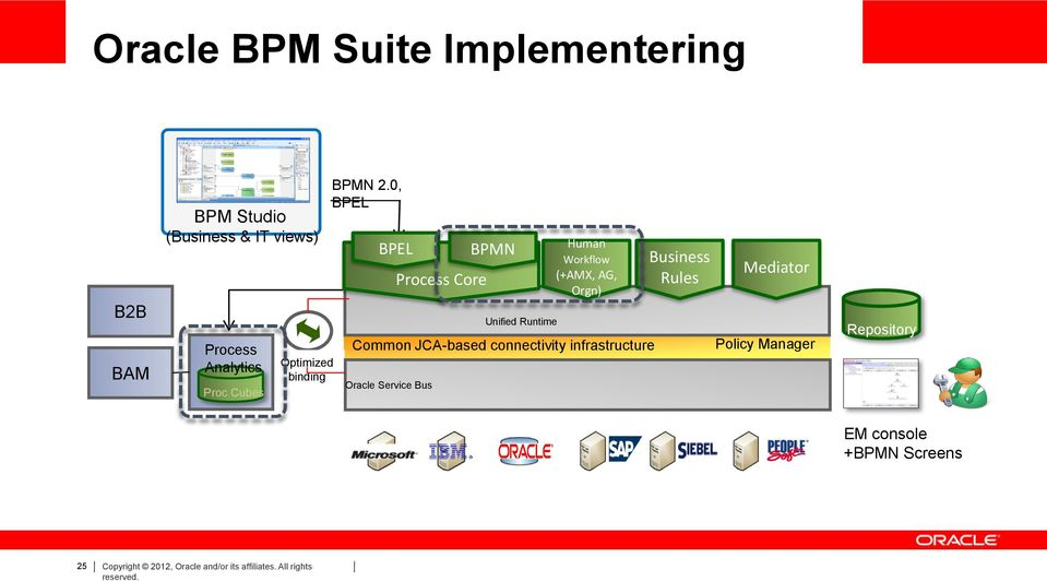 0, BPEL BPEL Oracle Service Bus Process Core BPMN Unified Runtime Human Workflow (+AMX, AG, Orgn)