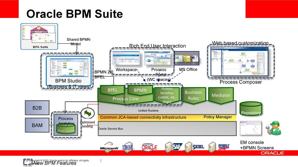 0, BPEL BPEL Oracle Service Bus Workspace Process Core BPMN Process Portal (WC spaces) Unified Runtime Human Workflow (+AMX, AG, Orgn)