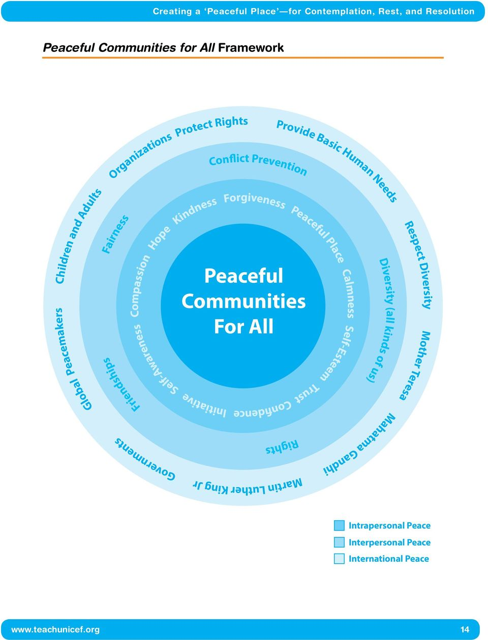 Peaceful Communities For All Confidence Rights Provide Basic Human Needs Peaceful Place Self-Esteem Trust Mahatma Gandhi Calmness Diversity (all