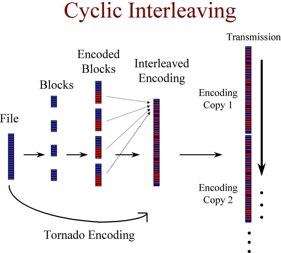 Interleaved Encoding Encoding