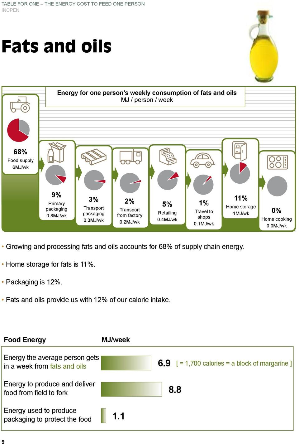 1MJ/wk 11% 1MJ/wk Growing and processing fats and oils accounts for 68% of supply chain energy.