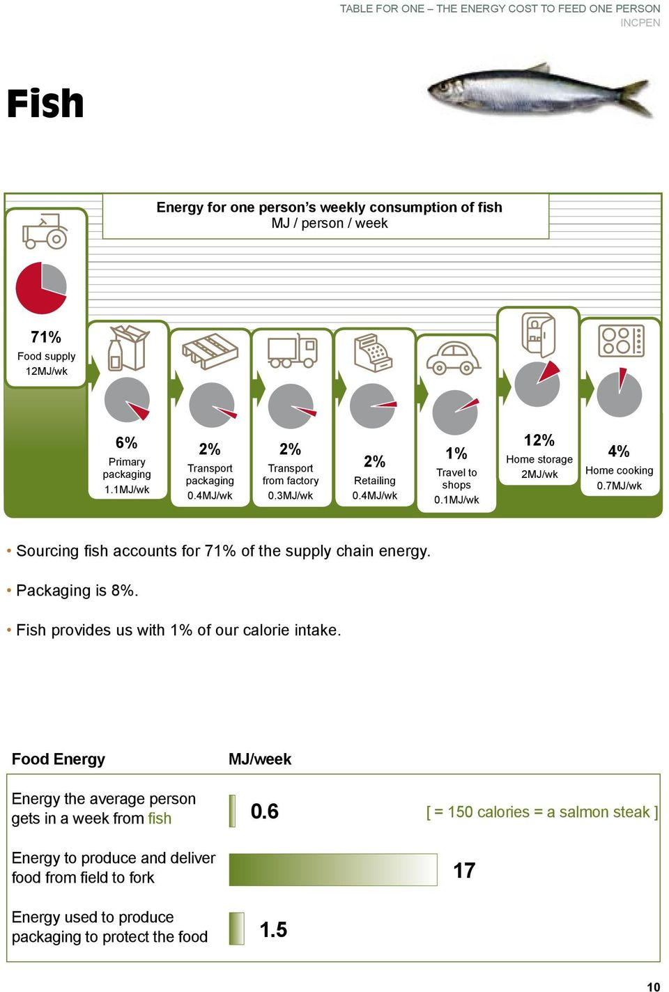 7MJ/wk Sourcing fish accounts for 71% of the supply chain energy. Packaging is 8%.