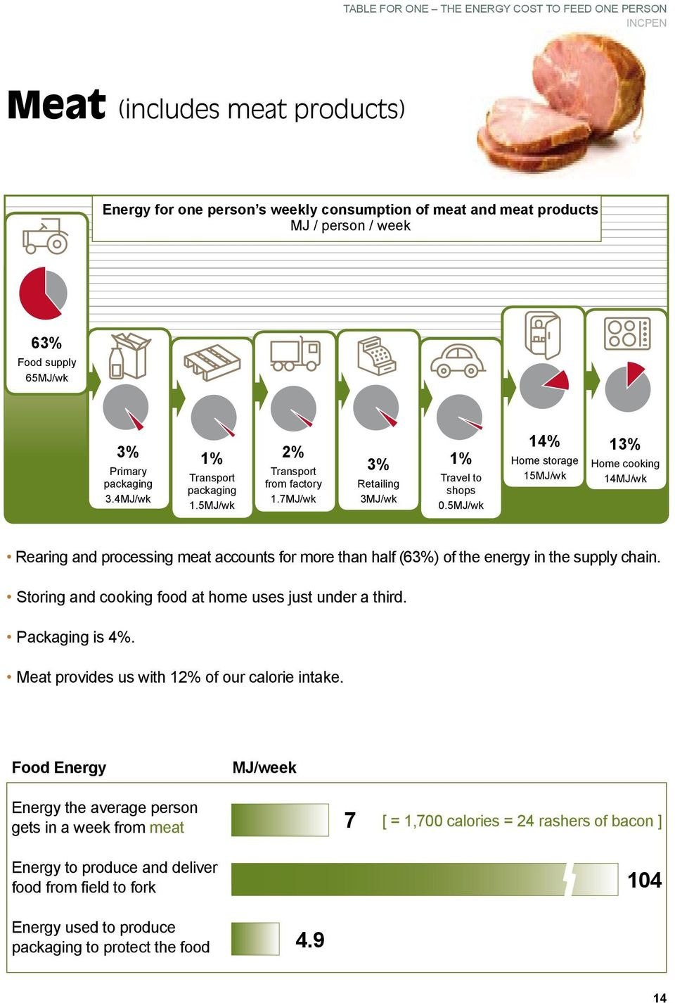 5MJ/wk 14% 15MJ/wk 1 14MJ/wk Rearing and processing meat accounts for more than half (6) of the energy in the supply chain.
