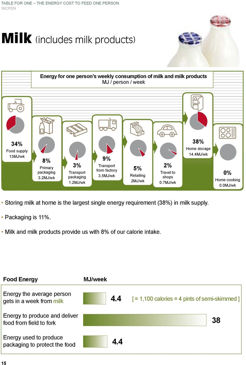 4MJ/wk Storing milk at home is the largest single energy requirement (38%) in milk supply. Packaging is 11%.