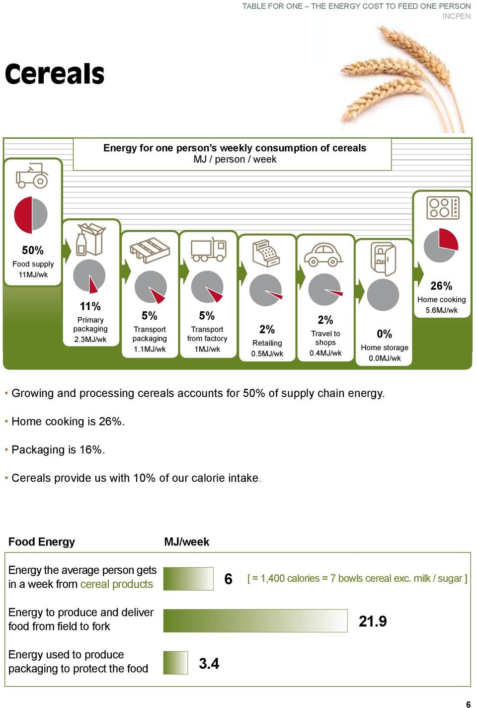 6MJ/wk Growing and processing cereals accounts for 5 of supply chain energy. is 26%. Packaging is 16%.