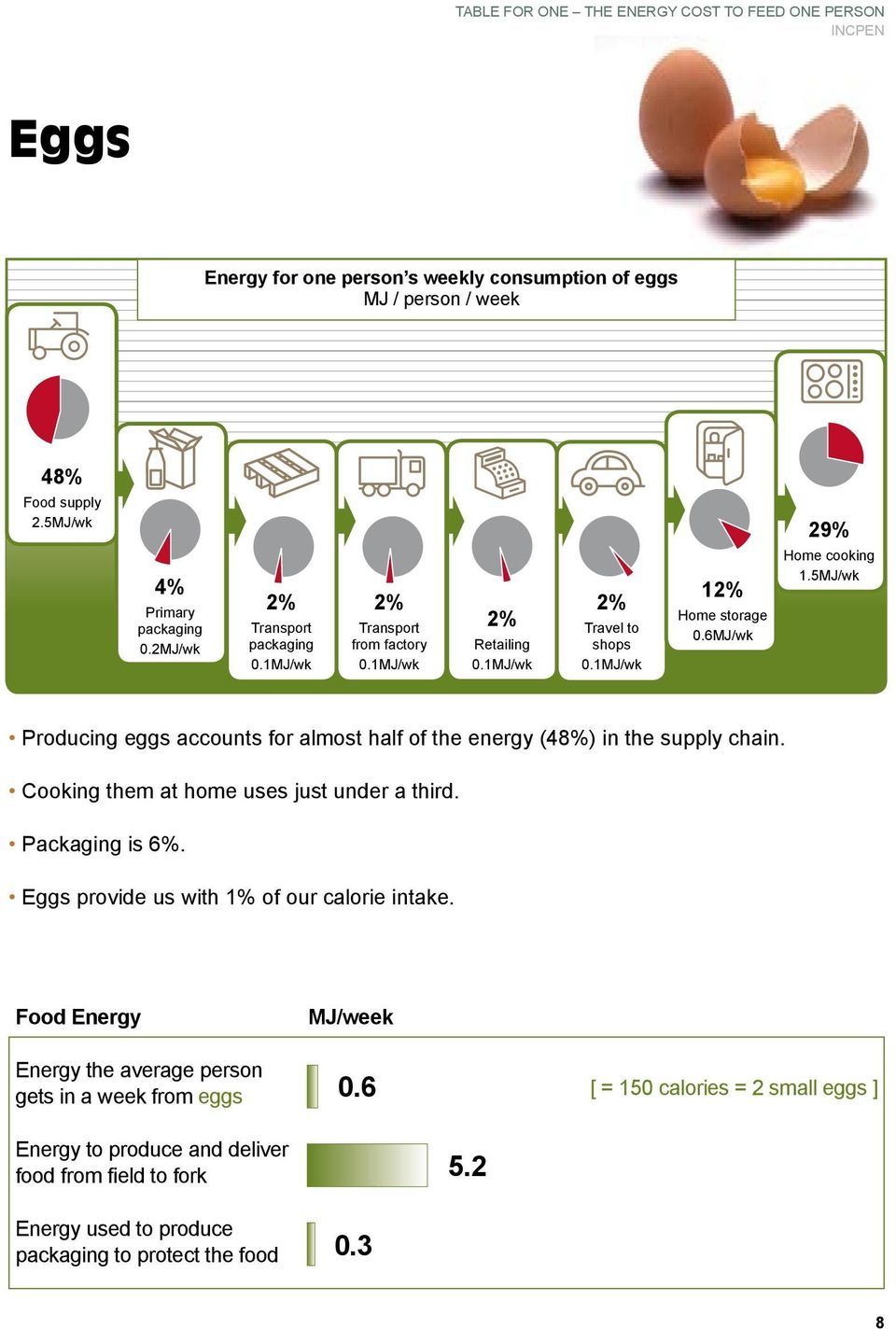 Cooking them at home uses just under a third. Packaging is 6%. Eggs provide us with 1% of our calorie intake.