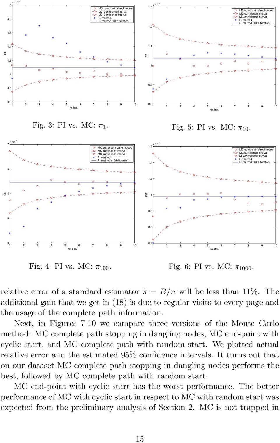 iter. Fig. 3: PI vs. MC: π 1. Fig. 5: PI vs. MC: π 10. 7 x 10 4 MC comp path dangl nodes MC confidence interval MC confidence interval PI method PI method (10th iteration) 1.6 x 10 4 1.